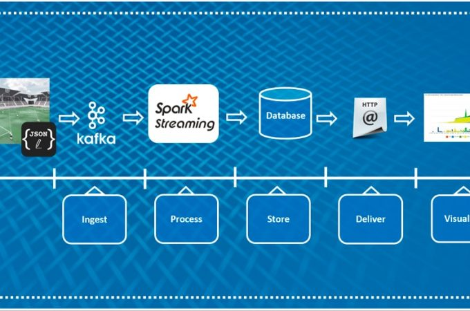 Everything You Need To Know About Proper Data Lake Implementation